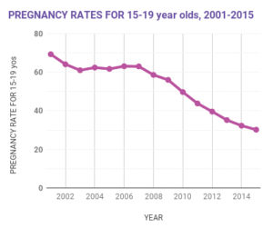 Data: N.C. State Center for Health Statistics over more than a decade, teen pregnancy rates have dropped, with steeper declines occurring after 2008.