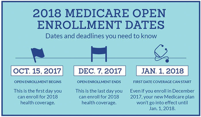 Open enrollment began October 15 and ends December 15. Knowing one's options may save money.